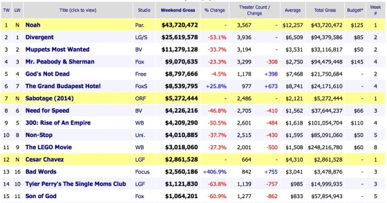 Weekend Box Office Results 2014 March 30