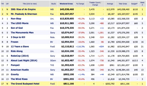 Weekend Box Office Results 2014 March 9