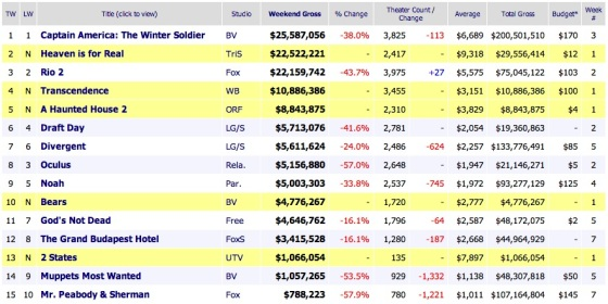 Weekend Box Office Results 2014 April 20