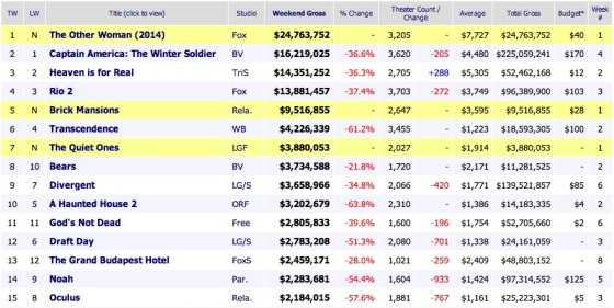 Weekend Box Office Results 2014 April 27