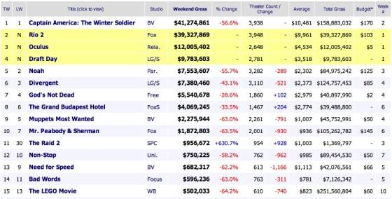 Weekend Movie Results 2014 April 13