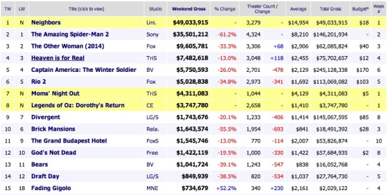 Weekend Box Office Results 2014 May 11