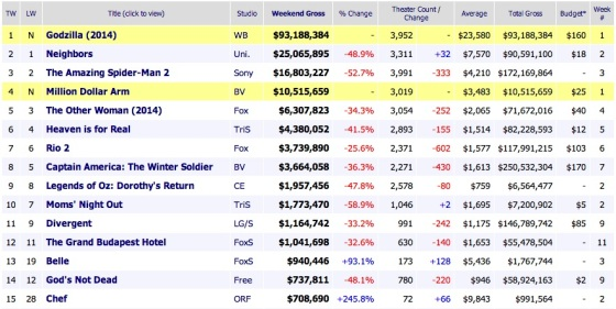 Weekend Box Office Results 2014 May 18