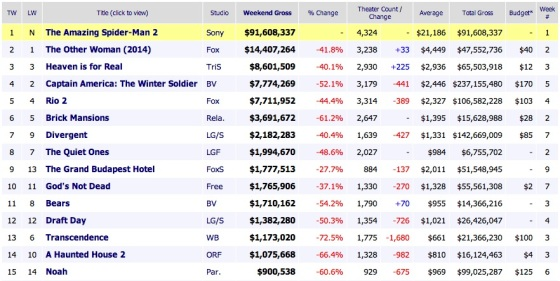 Weekend Box office Results 2014 May 4