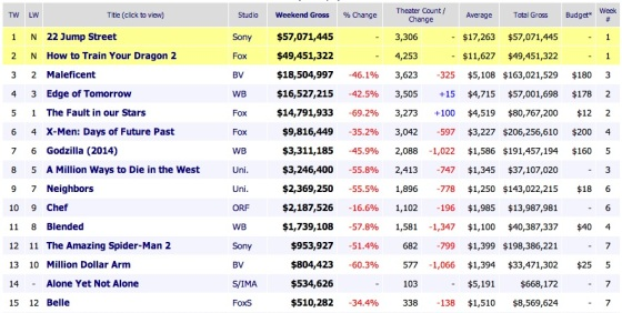 Weekend Box Office Results 2014 June 15