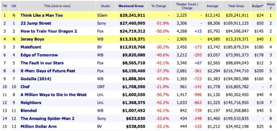Weekend Box Office Results 2014 June 22