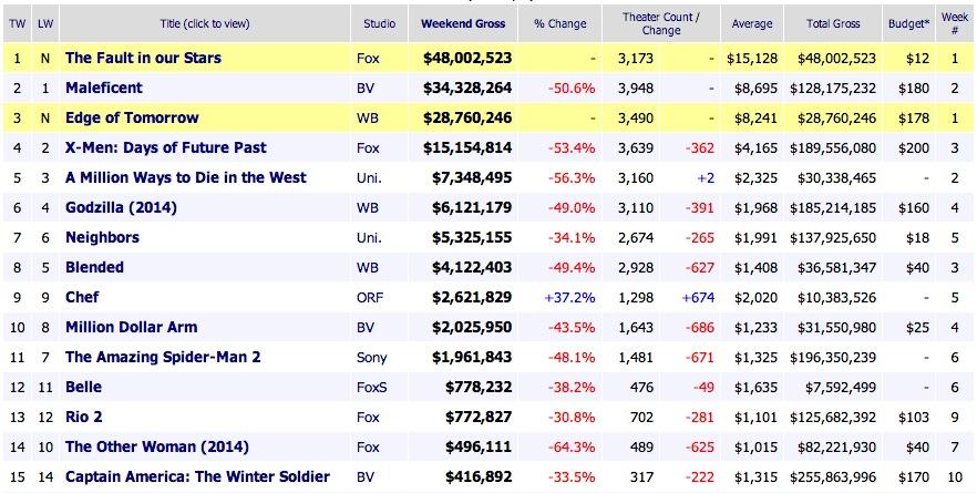Weekend Box Office Results 2014 June 8