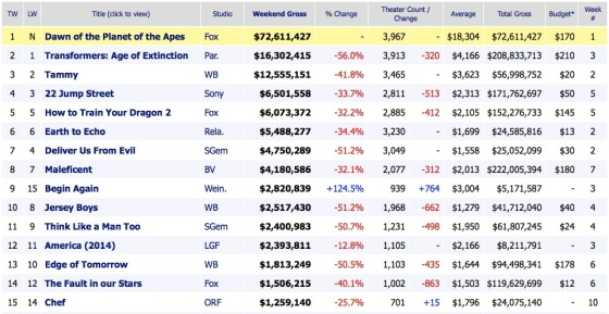 Weekend Box Office Results 2014 July 12