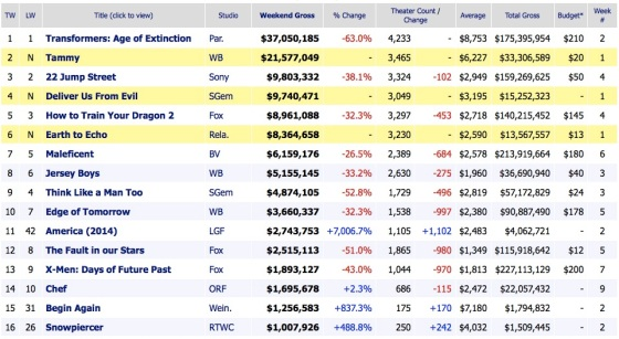 Weekend Box Office Results 2014 July 6