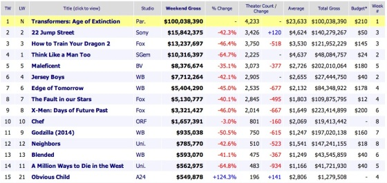 Weekend Box Office Results 2014 June 29
